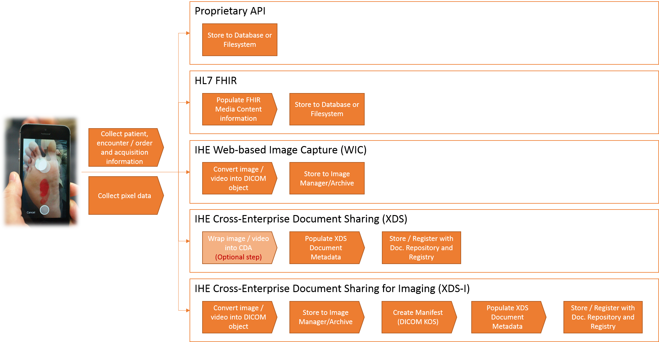 Developing an Enterprise Imaging Strategy—What is the best approach? | Don  K Dennison